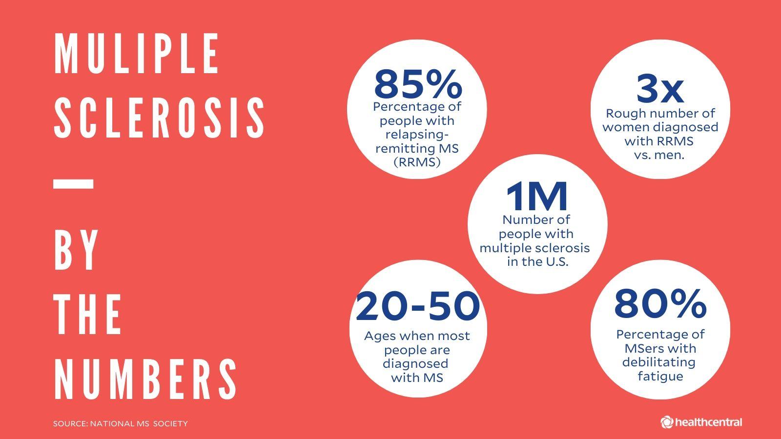 multiple sclerosis diagnosis a mandulák eltávolítása lefogy