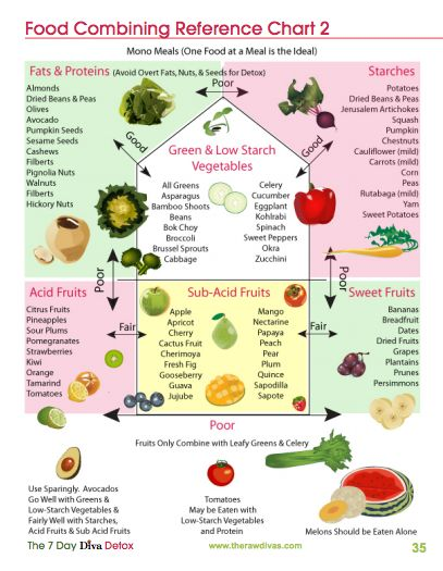 Sapodilla gyümölcs - hasznos tulajdonságok, mint a táplálkozás, kalória