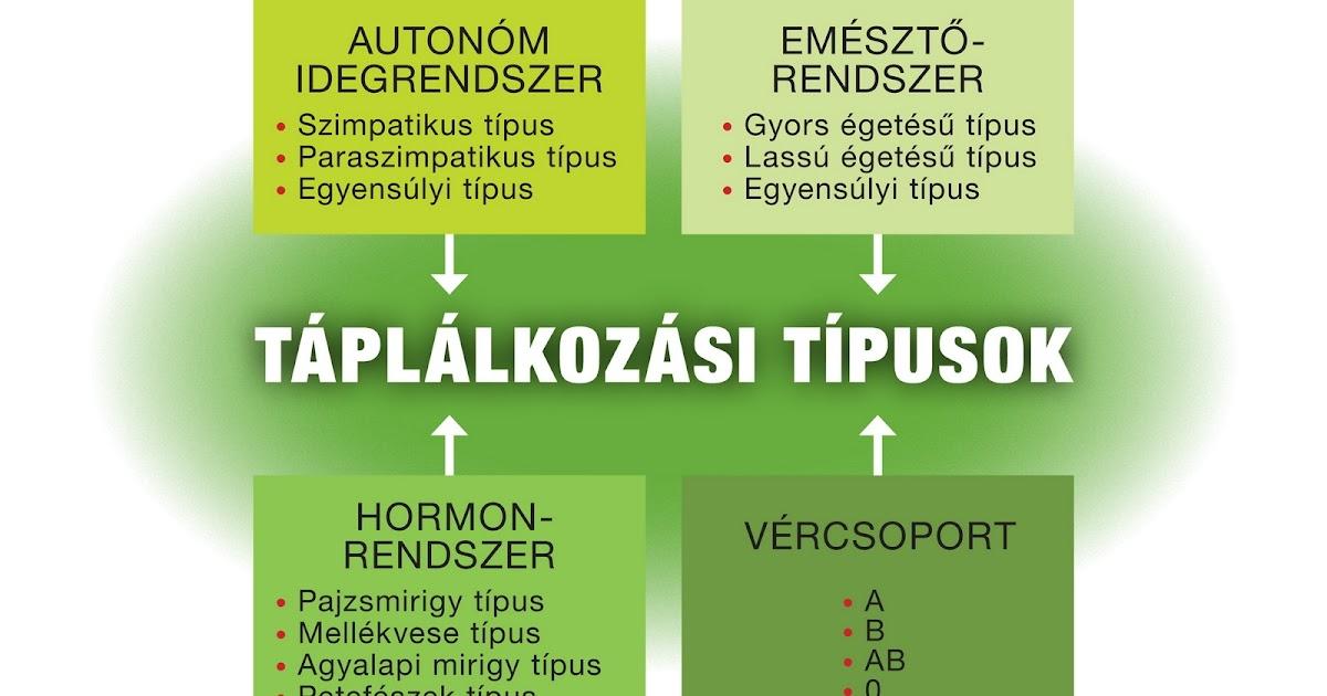 metodic étrend)