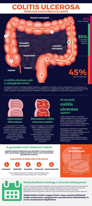 a fekélyes vastagbélgyulladás miatt fogyni kell? fogyni guelph