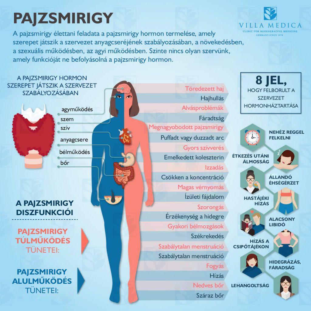 mikrodózisú lsd a fogyáshoz fogyás mozog