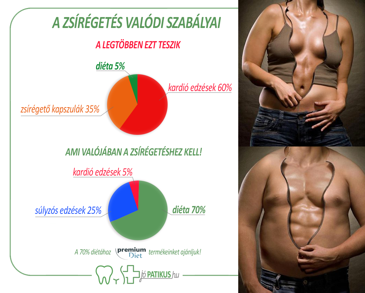 egészséges zsírbevitel a fogyáshoz
