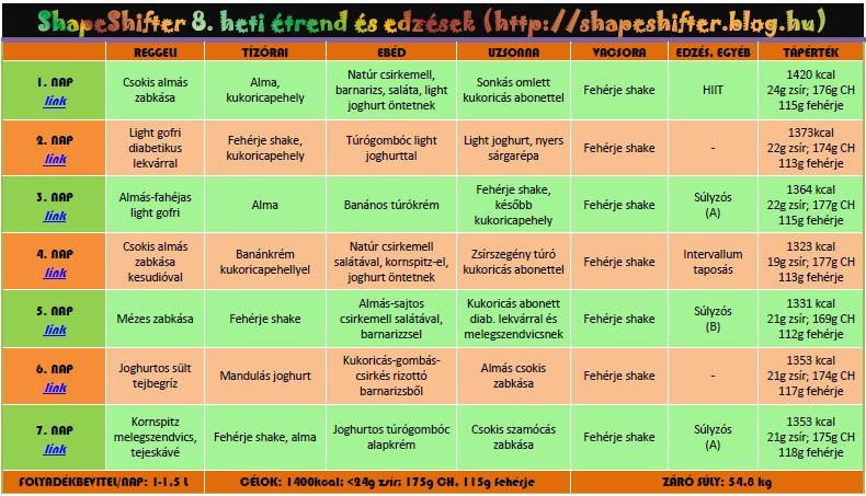 heti egészséges étrend táblázat)