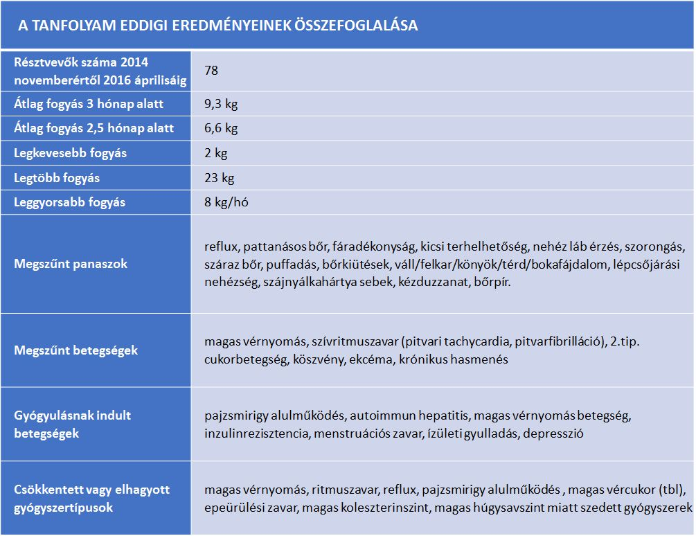fogyás táblázat)