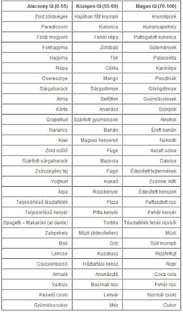 glikémiás indexű étrend