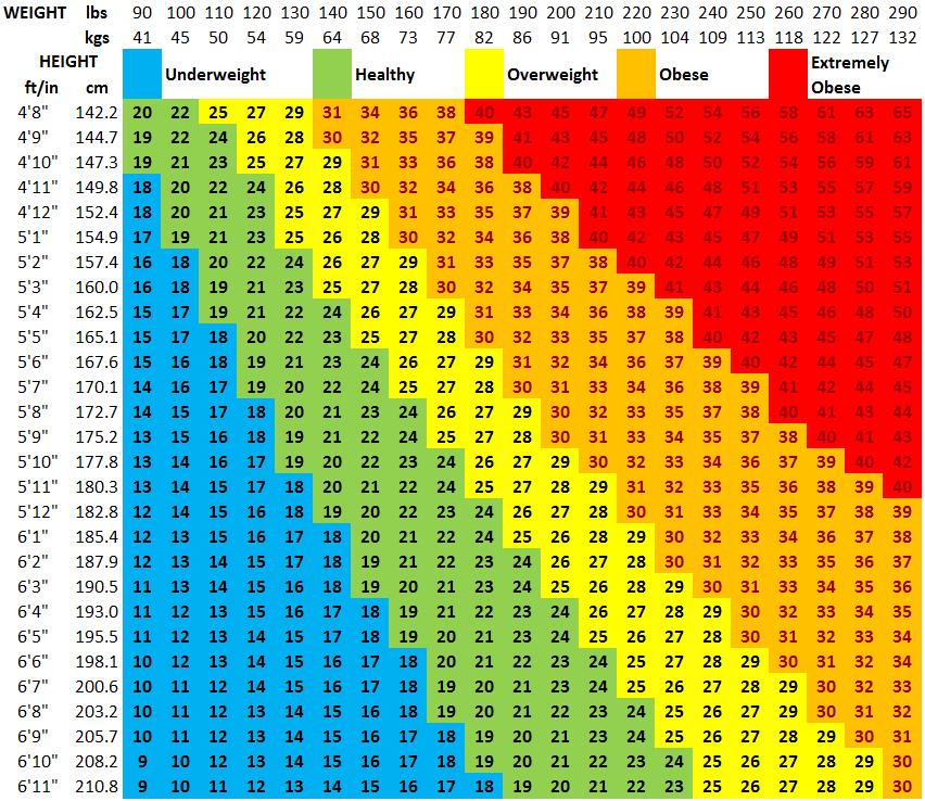 teltségi index fogyás